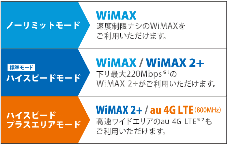 WiMAX2+の通信モード一覧