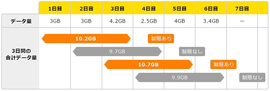 WiMAXの速度制限の利用イメージ詳細