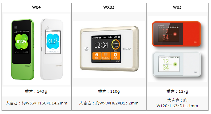 WiMAX2+ルーター、W04、WX03、W03の比較表